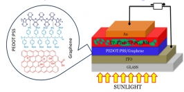 181024_Researchers to Enhance Efficiency of Organic Solar Cell(모흐드나짐).jpg